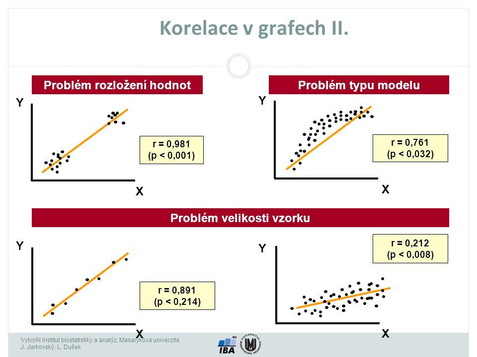 Problém rozložení hodnot Problém velikosti vzorku