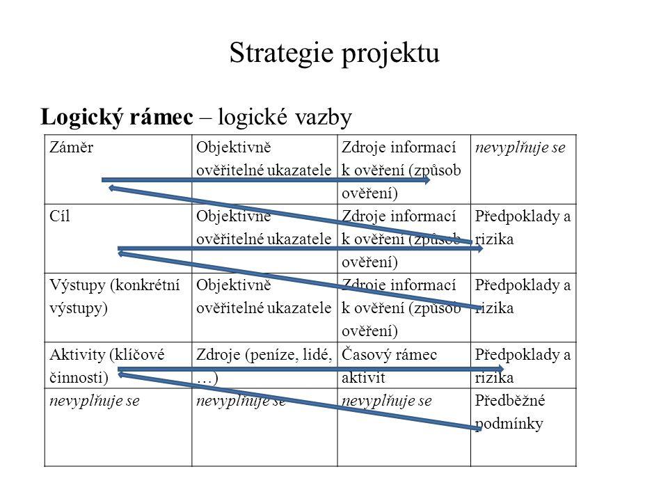 Strategie projektu Logický rámec – logické vazby Záměr
