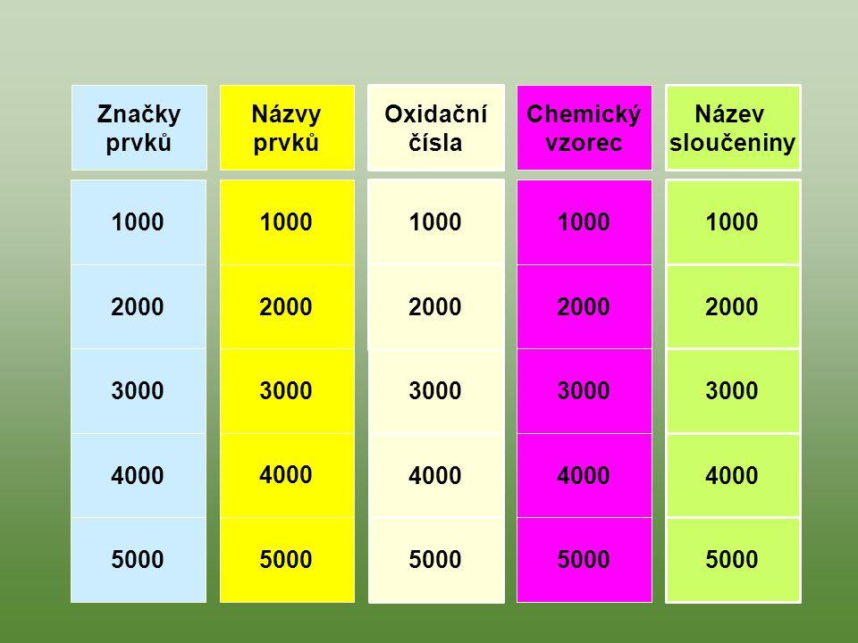 Značky prvků. Názvy. prvků. Oxidační. čísla. Chemický. vzorec. Název. sloučeniny. 1000. 1000.