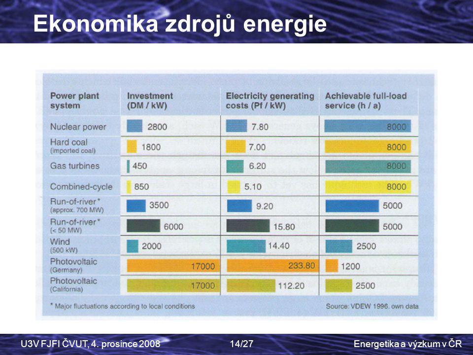 Ekonomika zdrojů energie