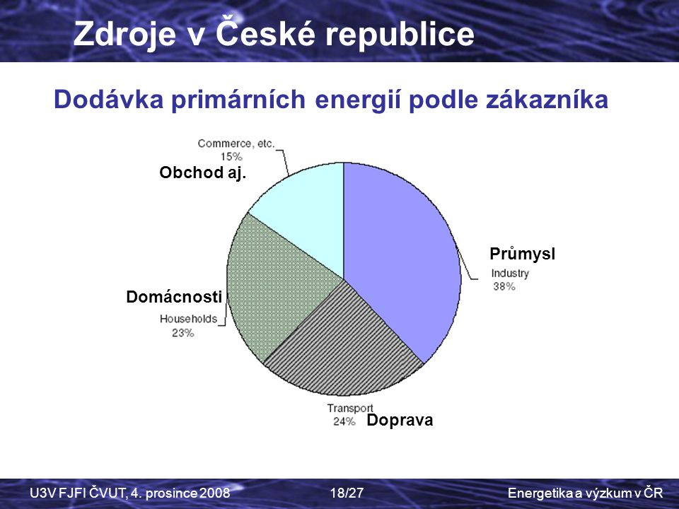 Dodávka primárních energií podle zákazníka