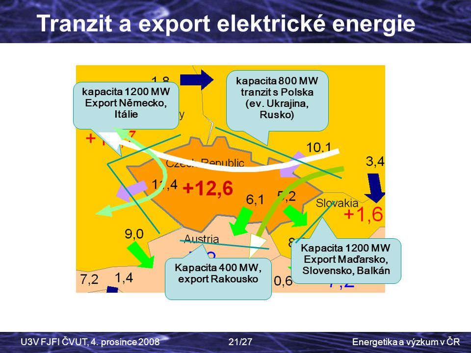 Tranzit a export elektrické energie