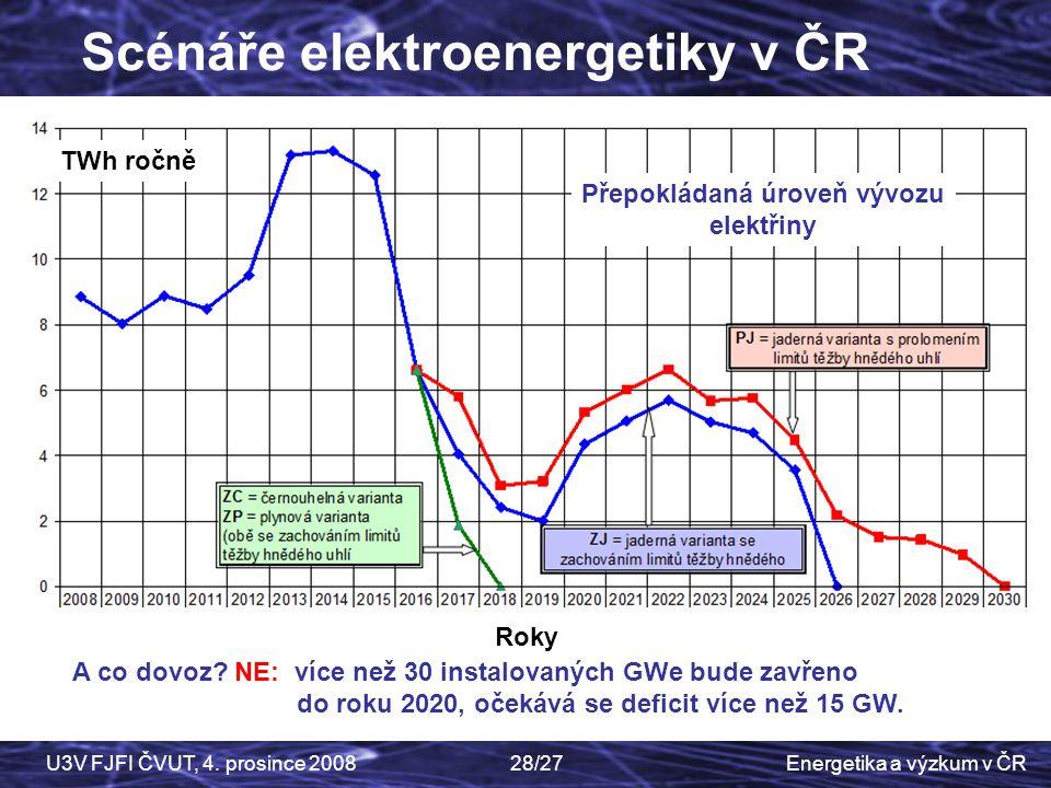 Přepokládaná úroveň vývozu elektřiny