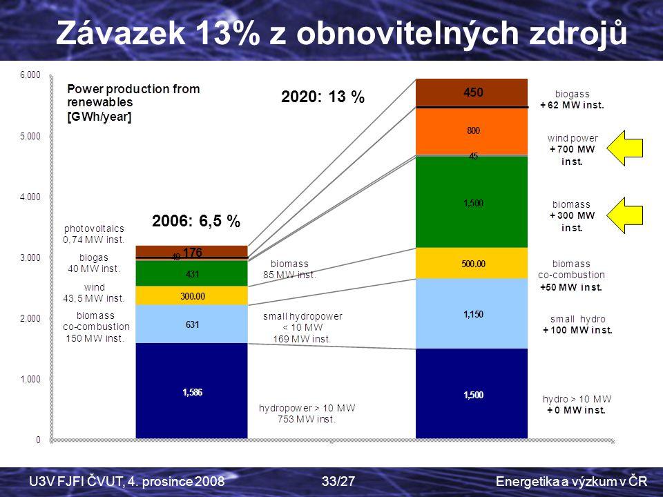 Závazek 13% z obnovitelných zdrojů