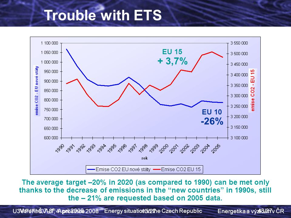 Trouble with ETS EU 15 + 3,7% EU 10 -26%