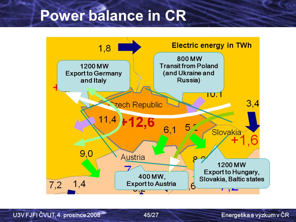 Power balance in CR Electric energy in TWh 800 MW