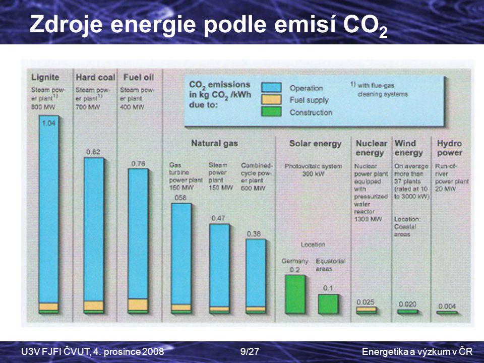 Zdroje energie podle emisí CO2