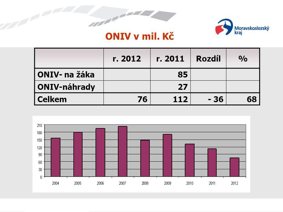 ONIV v mil. Kč r. 2012 r. 2011 Rozdíl % ONIV- na žáka 85 ONIV-náhrady