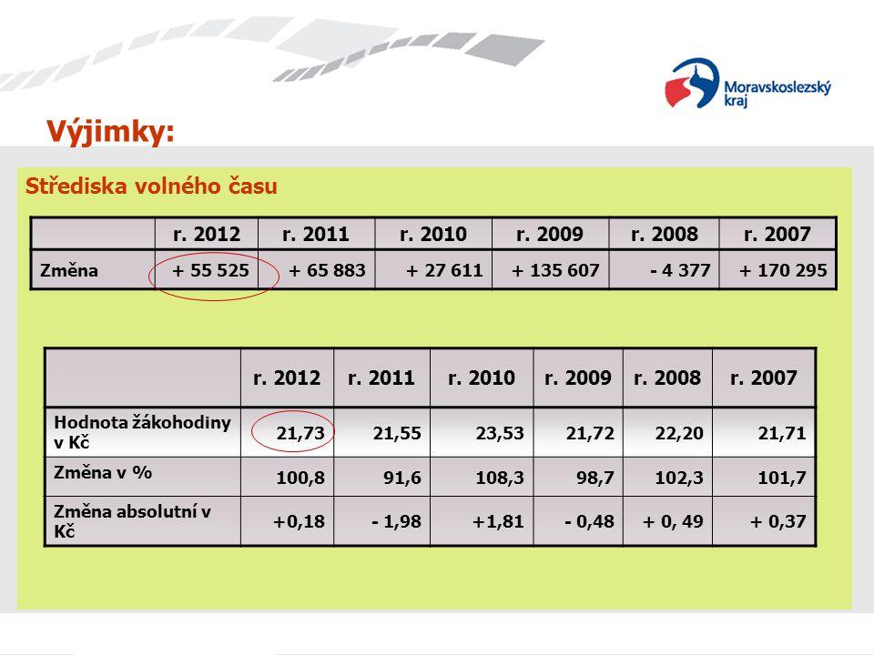 Výjimky: Střediska volného času r. 2012 r. 2011 r. 2010 r. 2009