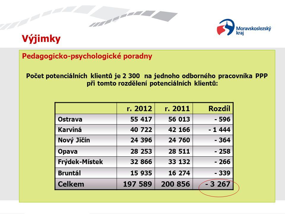 Výjimky Pedagogicko-psychologické poradny r. 2012 r. 2011 Rozdíl