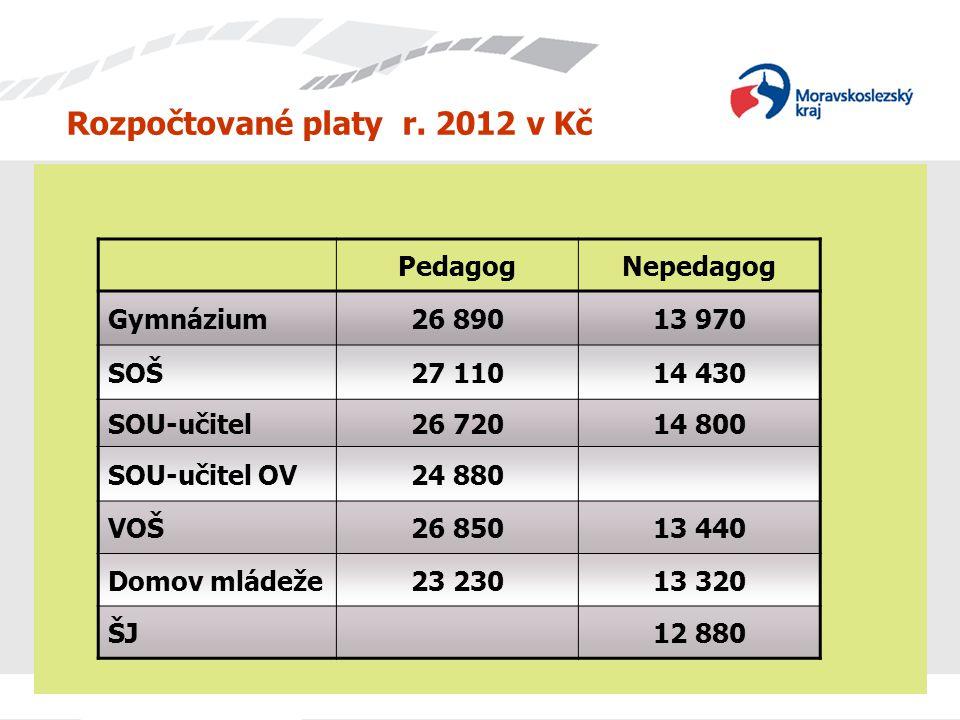 Rozpočtované platy r. 2012 v Kč