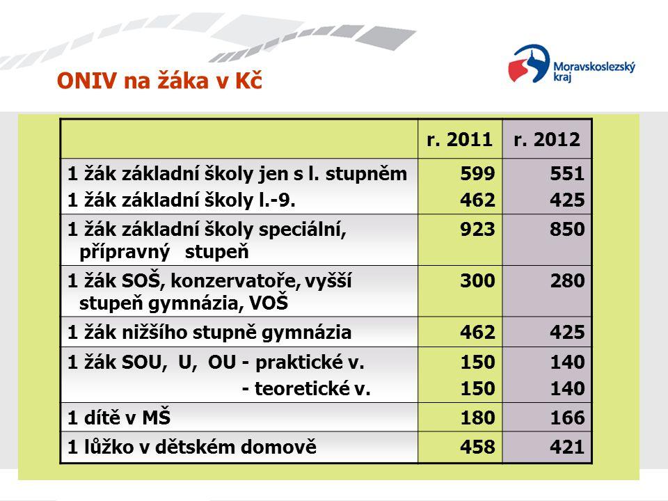 ONIV na žáka v Kč r. 2011. r. 2012. 1 žák základní školy jen s l. stupněm. 1 žák základní školy l.-9.