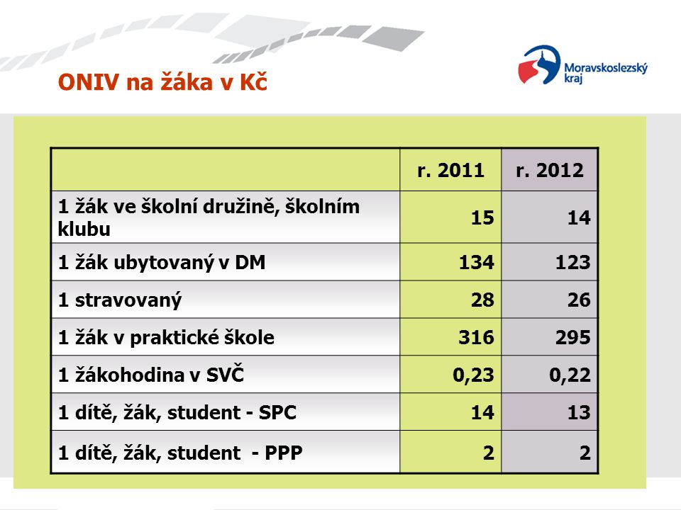ONIV na žáka v Kč r. 2011. r. 2012. 1 žák ve školní družině, školním klubu. 15. 14. 1 žák ubytovaný v DM.