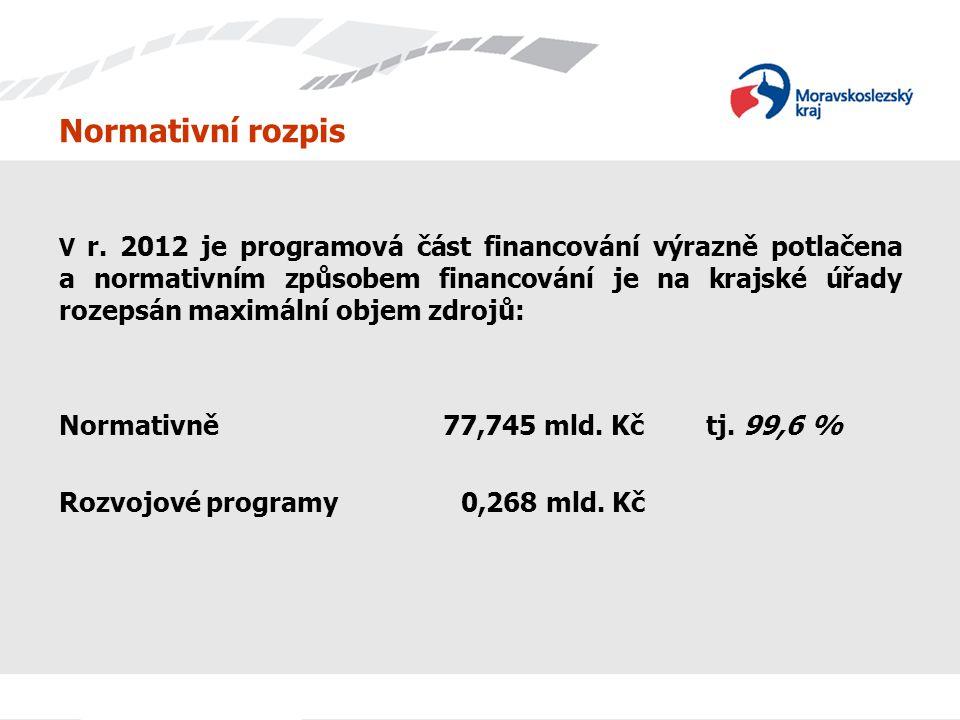 Normativní rozpis Normativně 77,745 mld. Kč tj. 99,6 %