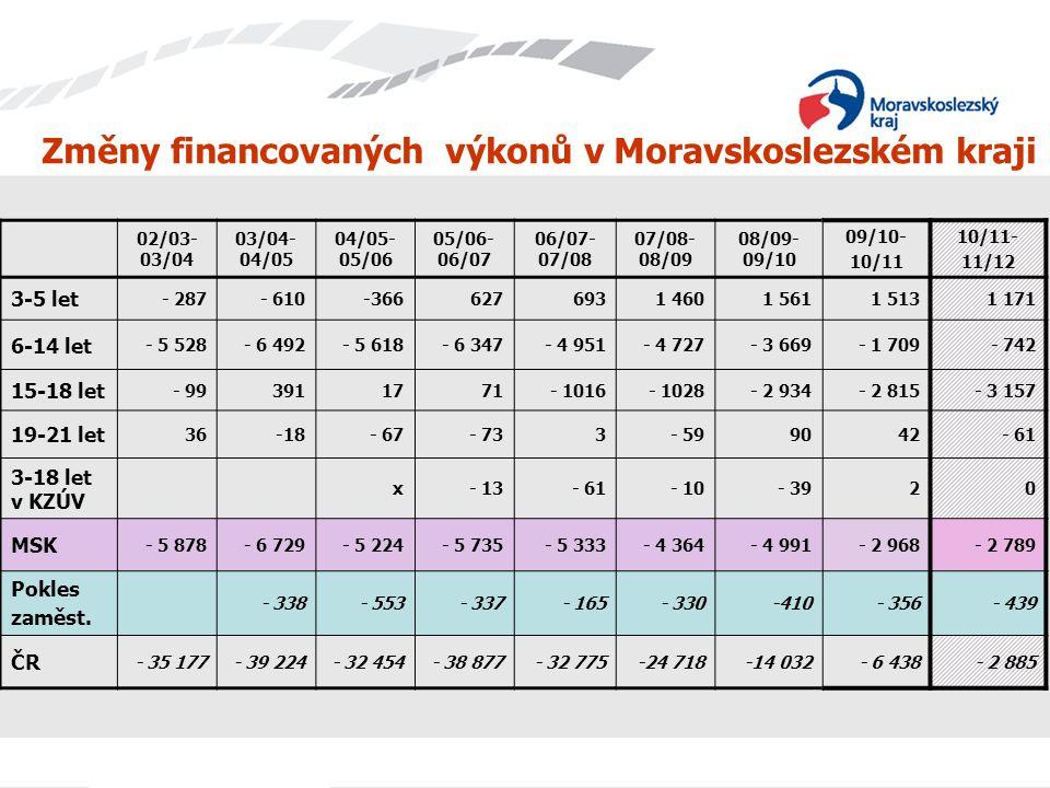Změny financovaných výkonů v Moravskoslezském kraji