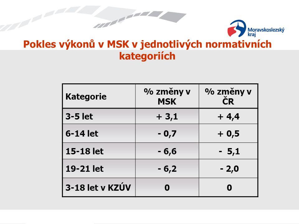 Pokles výkonů v MSK v jednotlivých normativních kategoriích