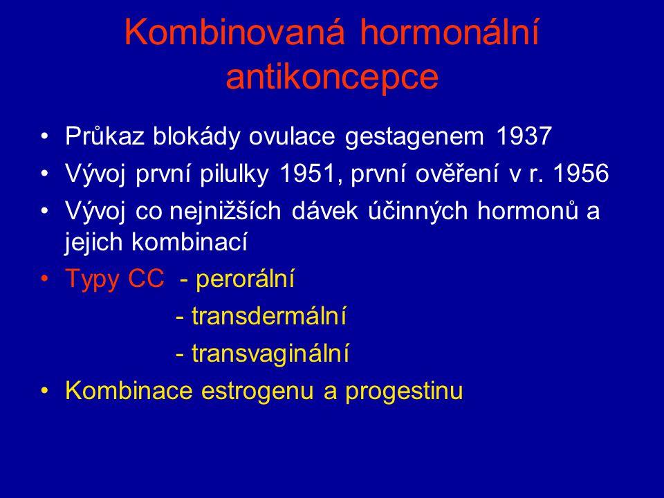 Kombinovaná hormonální antikoncepce