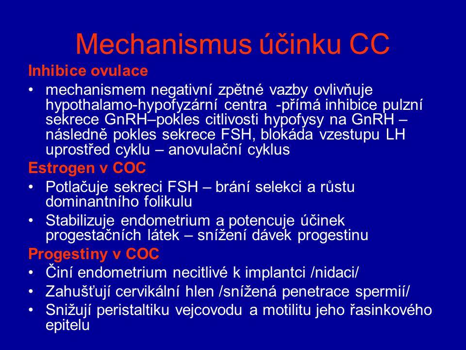 Mechanismus účinku CC Inhibice ovulace