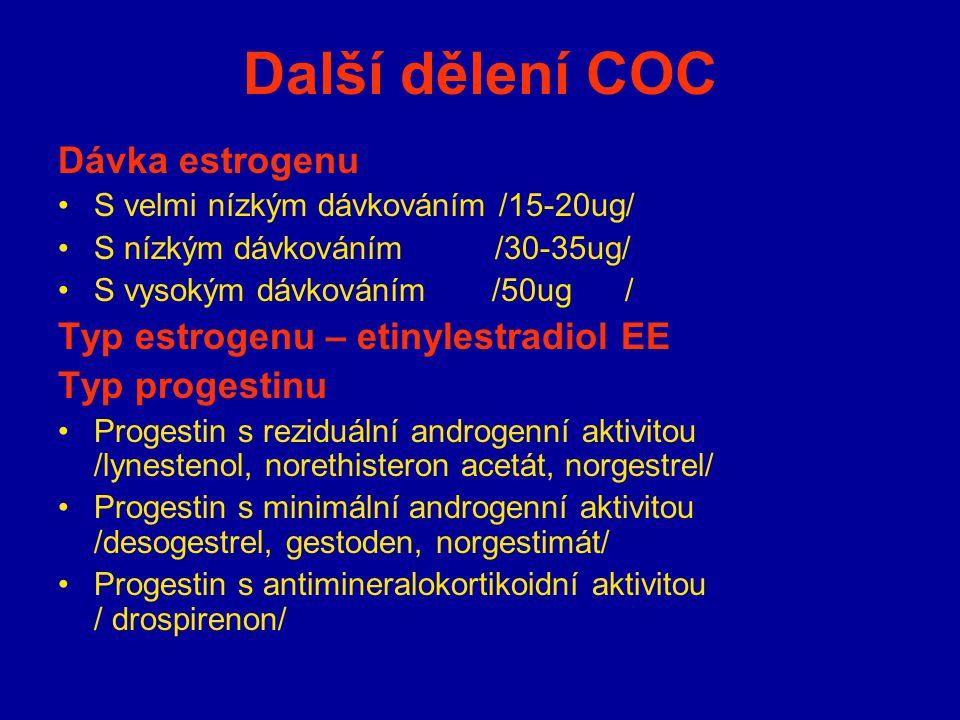 Další dělení COC Dávka estrogenu Typ estrogenu – etinylestradiol EE