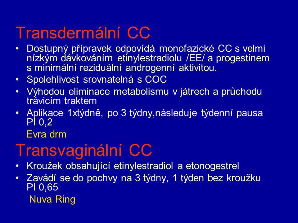 Transdermální CC Transvaginální CC