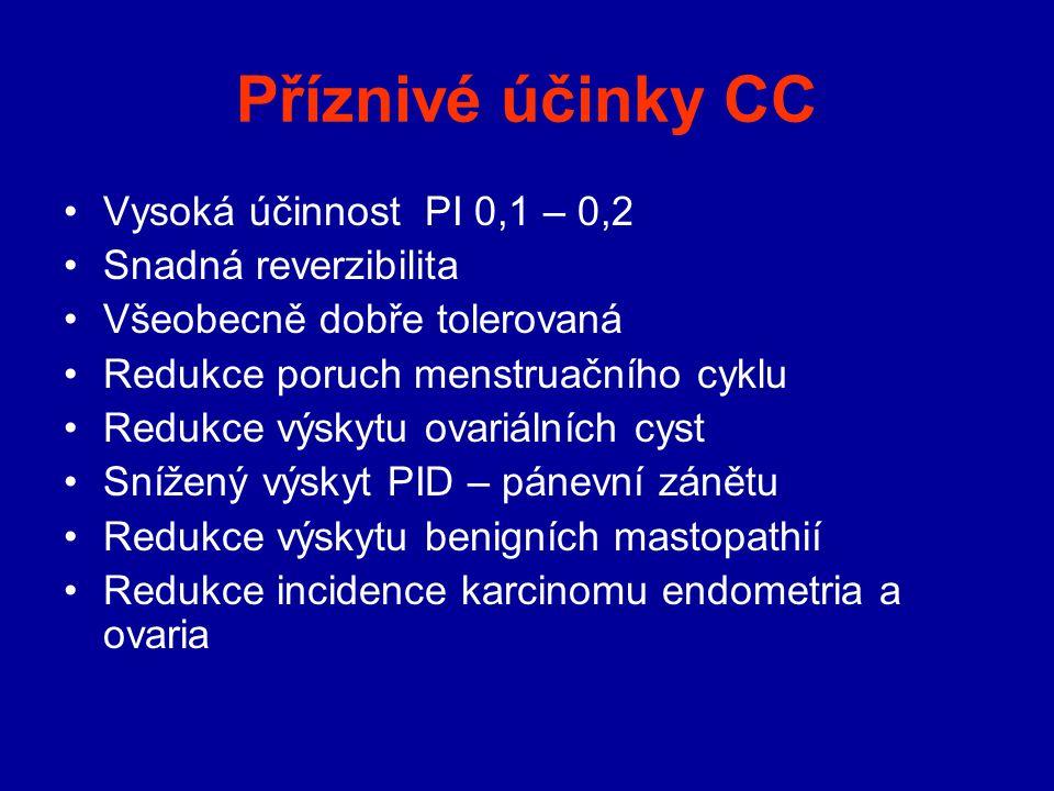 Příznivé účinky CC Vysoká účinnost PI 0,1 – 0,2 Snadná reverzibilita