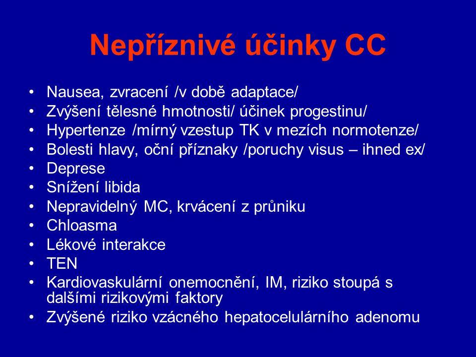 Nepříznivé účinky CC Nausea, zvracení /v době adaptace/