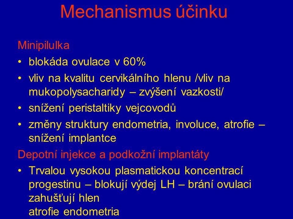 Mechanismus účinku Minipilulka blokáda ovulace v 60%