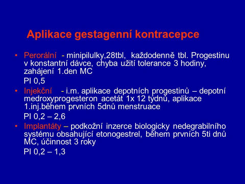 Aplikace gestagenní kontracepce