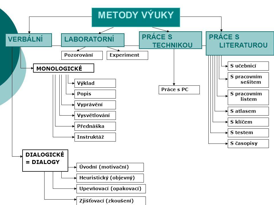 METODY VÝUKY PRÁCE S TECHNIKOU PRÁCE S LITERATUROU VERBÁLNÍ