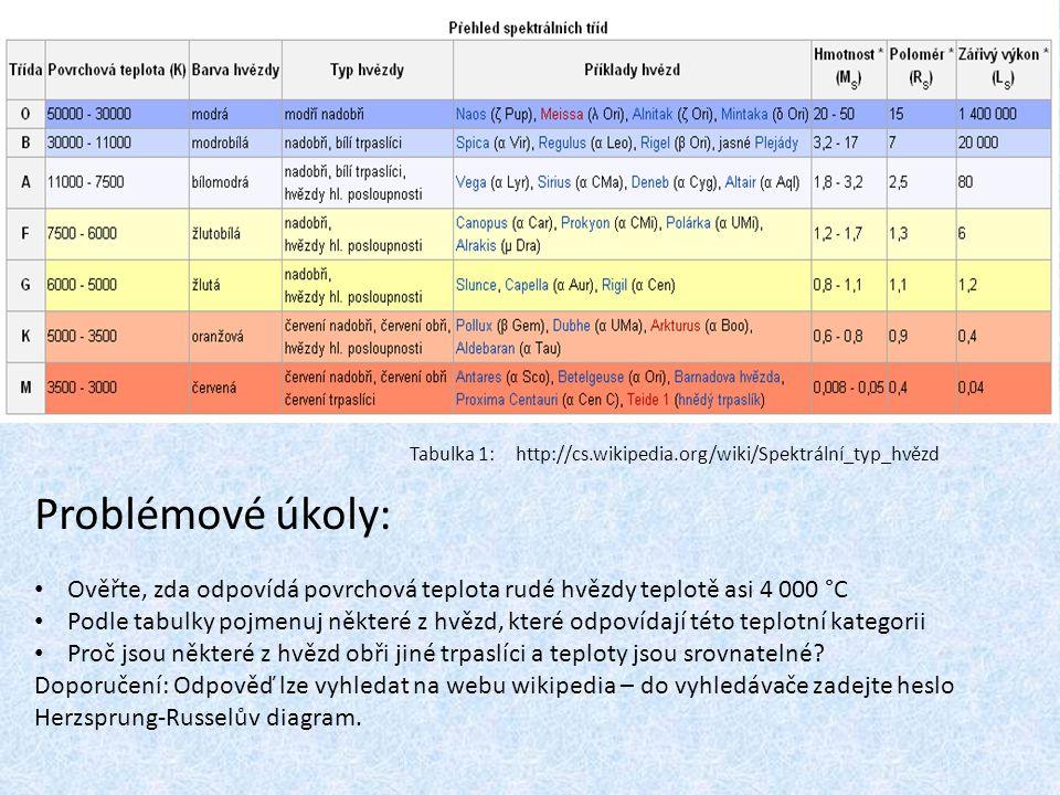 Tabulka 1: http://cs.wikipedia.org/wiki/Spektrální_typ_hvězd