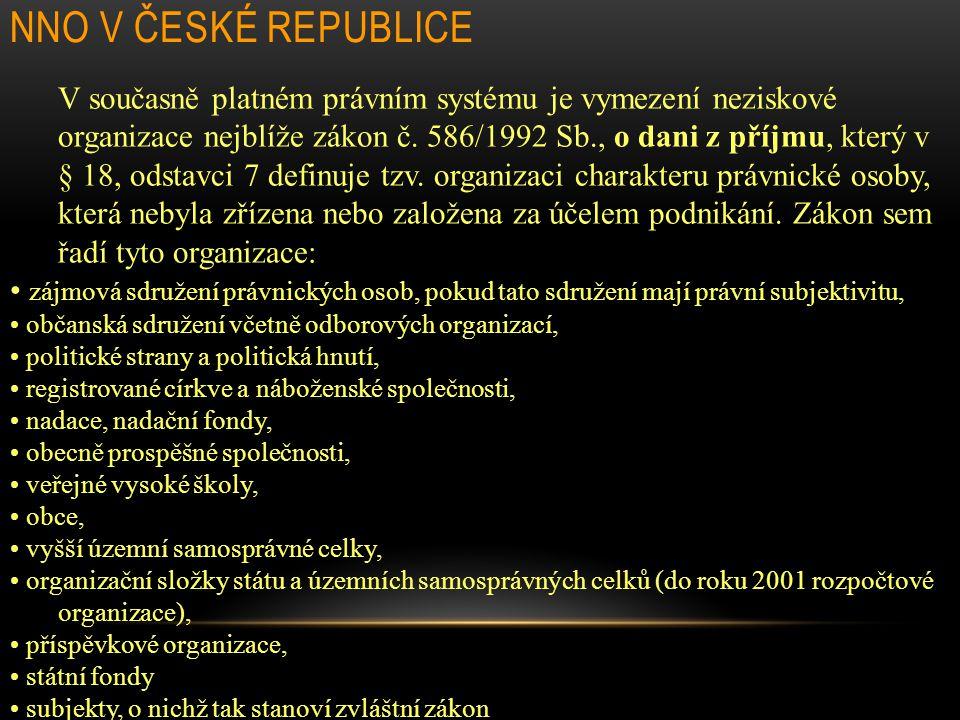 NNO v České republice