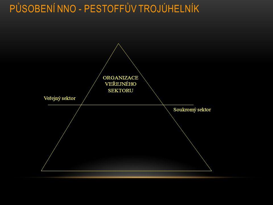 Působení NNO - Pestoffův trojúhelník