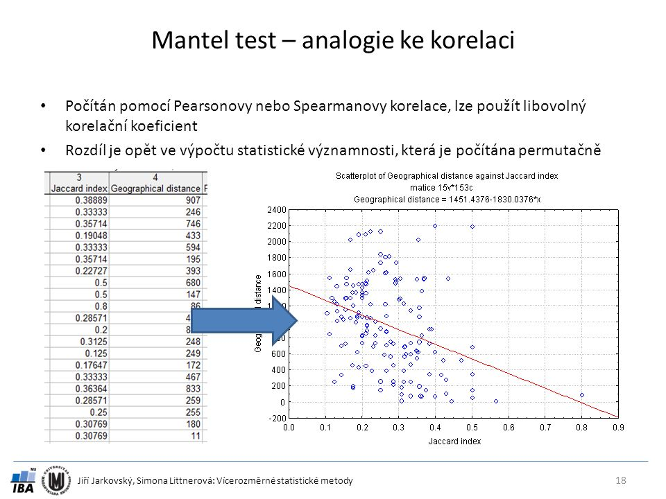 Mantel test – analogie ke korelaci