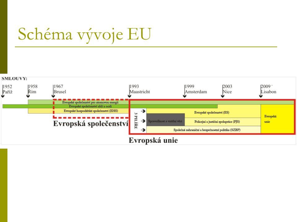 Schéma vývoje EU
