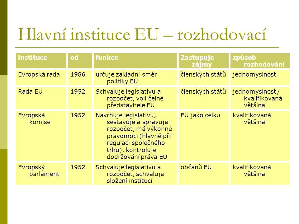 Hlavní instituce EU – rozhodovací