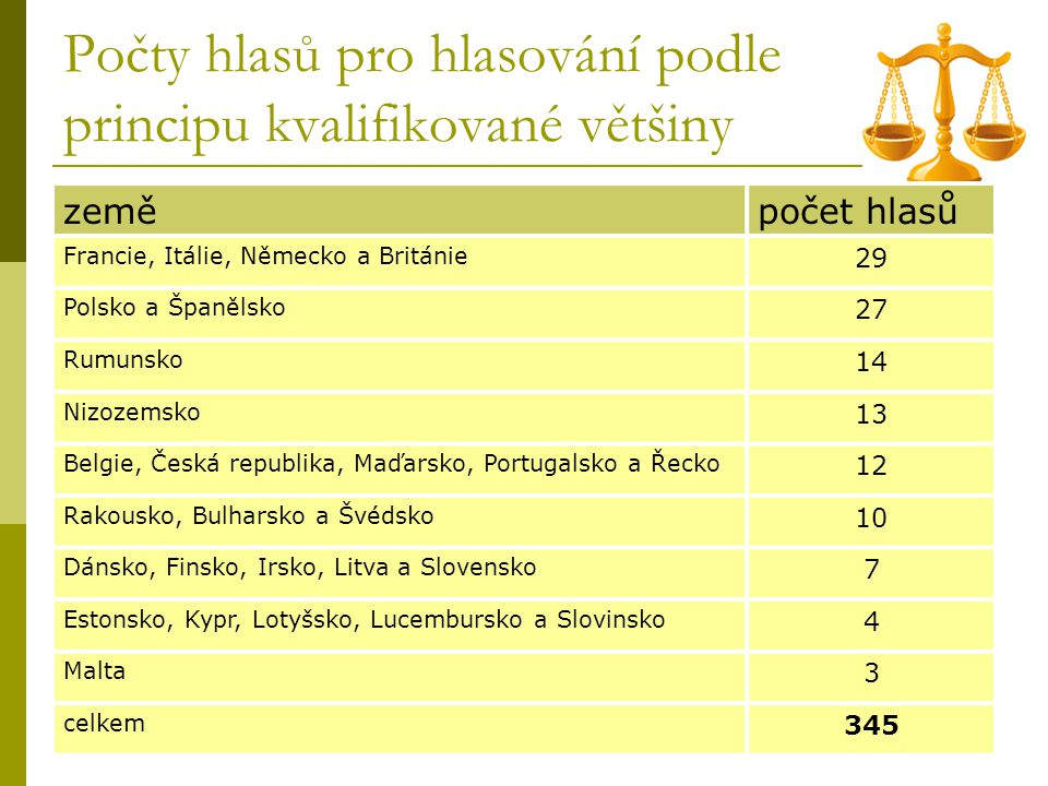 Počty hlasů pro hlasování podle principu kvalifikované většiny