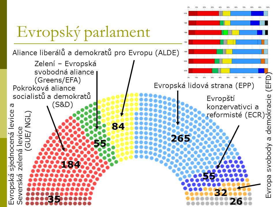 Evropský parlament Aliance liberálů a demokratů pro Evropu (ALDE) Zelení – Evropská. svobodná aliance.