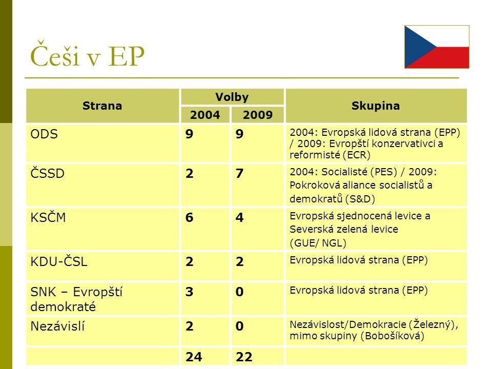 Češi v EP ODS 9 ČSSD 2 7 KSČM 6 4 KDU-ČSL SNK – Evropští demokraté 3