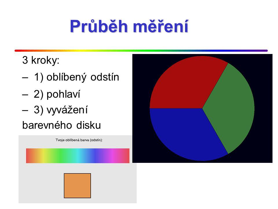 Průběh měření 3 kroky: 1) oblíbený odstín 2) pohlaví 3) vyvážení