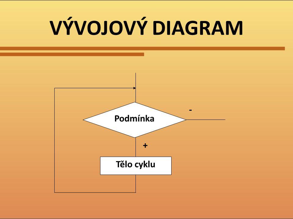 VÝVOJOVÝ DIAGRAM Tělo cyklu Podmínka + -