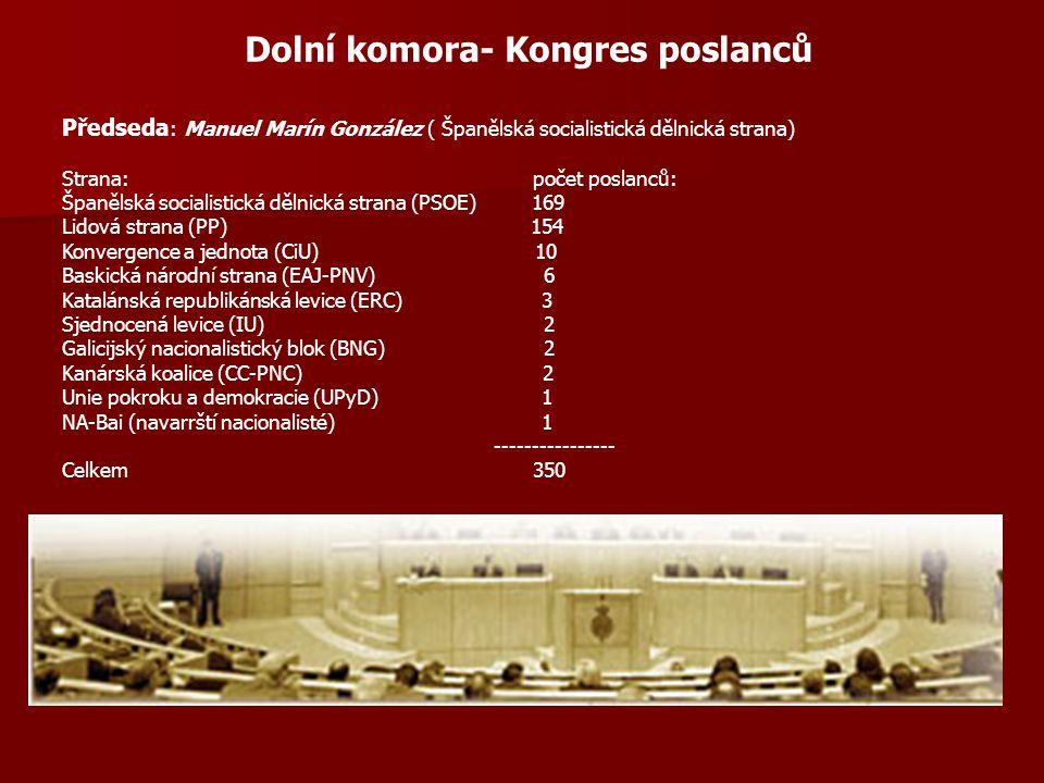 Dolní komora- Kongres poslanců