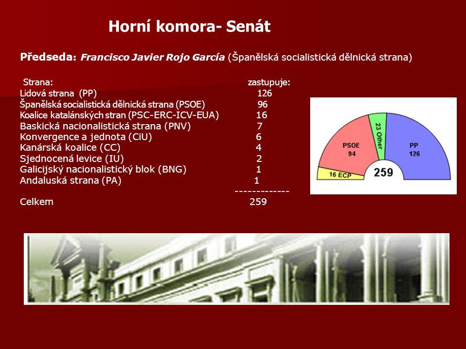 Horní komora- Senát Strana: zastupuje: