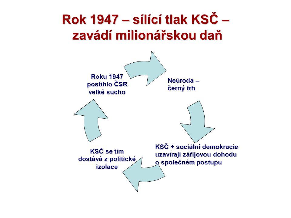 Rok 1947 – sílící tlak KSČ – zavádí milionářskou daň