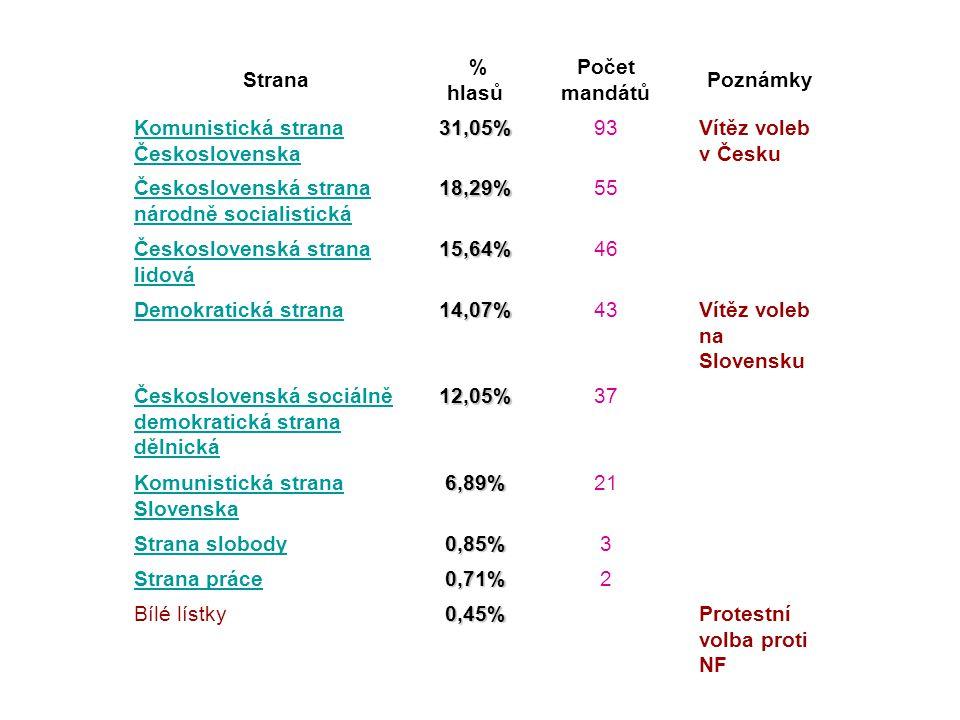 Strana % hlasů. Počet mandátů. Poznámky. Komunistická strana Československa. 31,05% 93. Vítěz voleb v Česku.