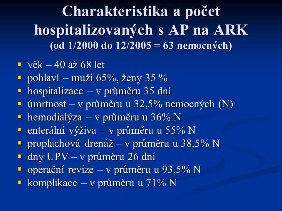 Charakteristika a počet hospitalizovaných s AP na ARK (od 1/2000 do 12/2005 = 63 nemocných)