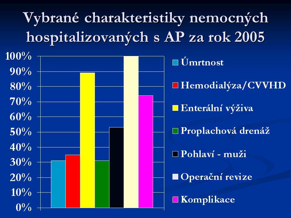 Vybrané charakteristiky nemocných hospitalizovaných s AP za rok 2005