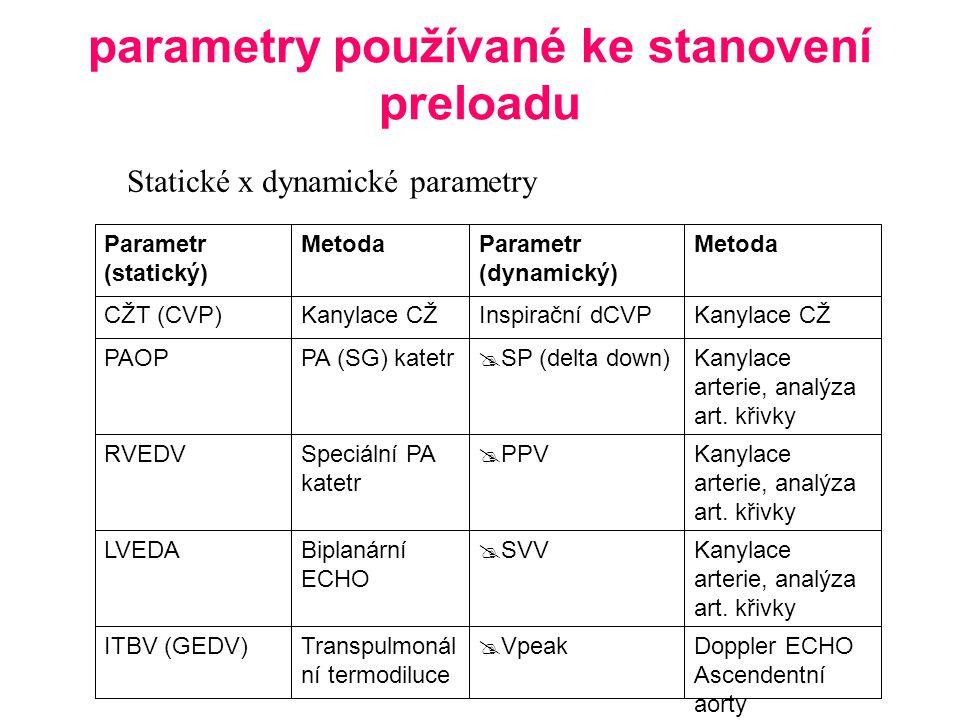 parametry používané ke stanovení preloadu