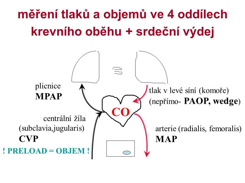 měření tlaků a objemů ve 4 oddílech krevního oběhu + srdeční výdej