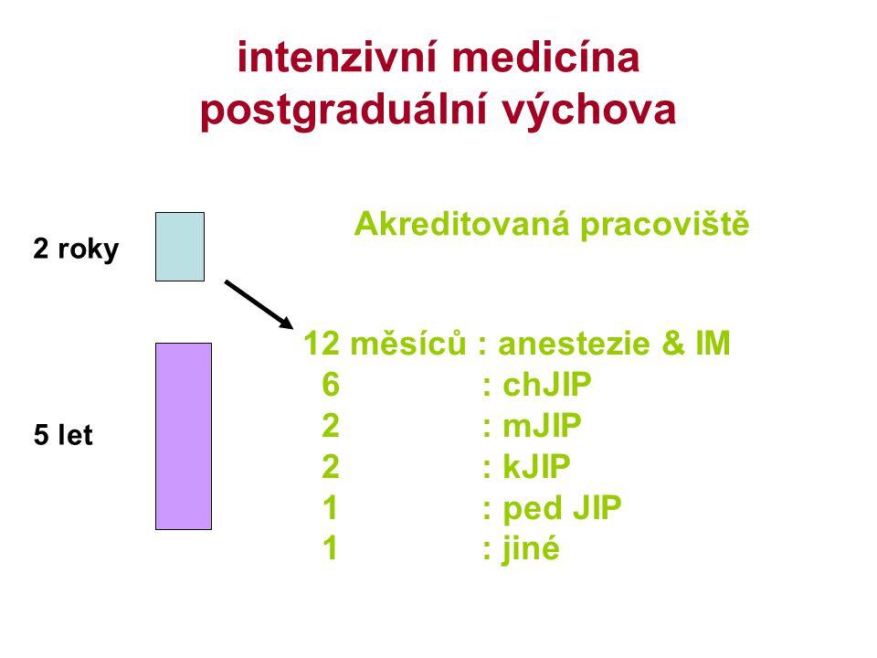 intenzivní medicína postgraduální výchova