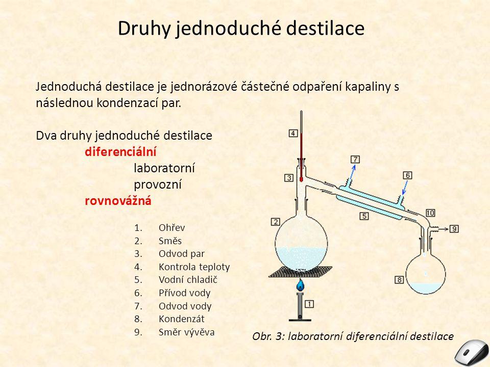 Druhy jednoduché destilace